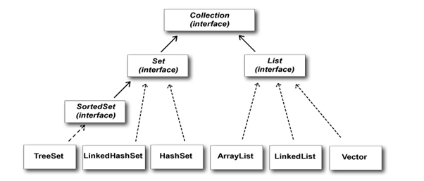 What is Collection in Java? What is a framework in Java